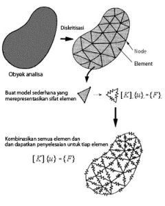 Konsep Dasar Finite Element Method