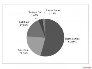 Gambar 1 Komposisi konsumsi energi primer Indonesia tahun 2005. Diolah dari [13].