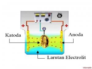 Gambar 1. Anoda, Katoda, dan Elektrolit