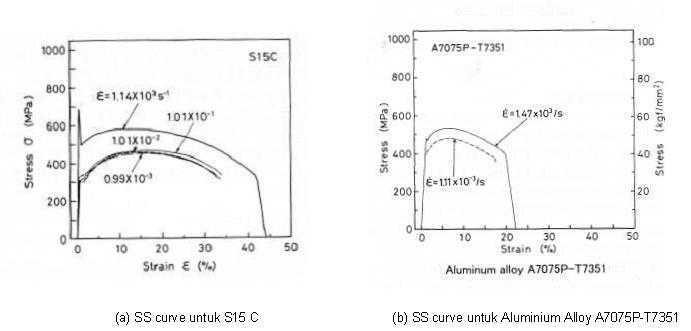 Iyan mulk arafah tumbrukan impack efek hardening dari strain rate pada a s15c dan b aluminium 12 ccuart Images