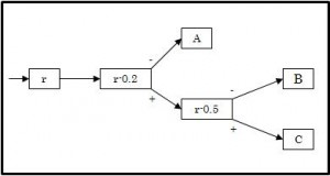 Prinsip Dasar Metoda Monte Carlo